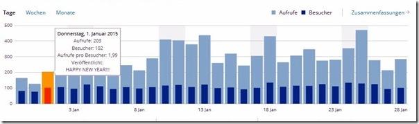 Blogstatistik 1. Jan. 2015
